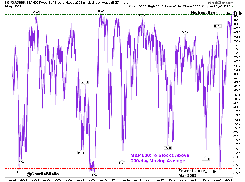 The S&P 500 Index and The 200 Day Moving Average