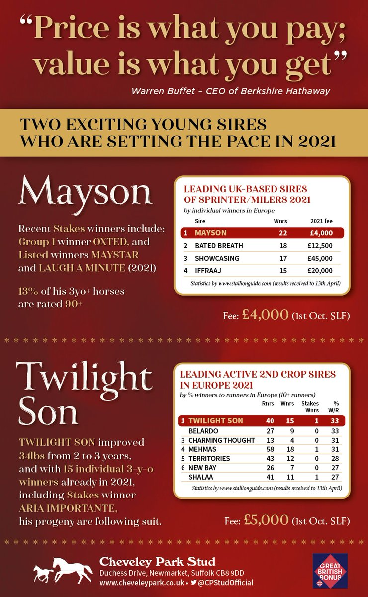 """Price is what you pay; value is what you get""👀  💨MAYSON and TWILIGHT SON have made flying starts to 2021, highlighting their excellent value @CPStudOfficial."