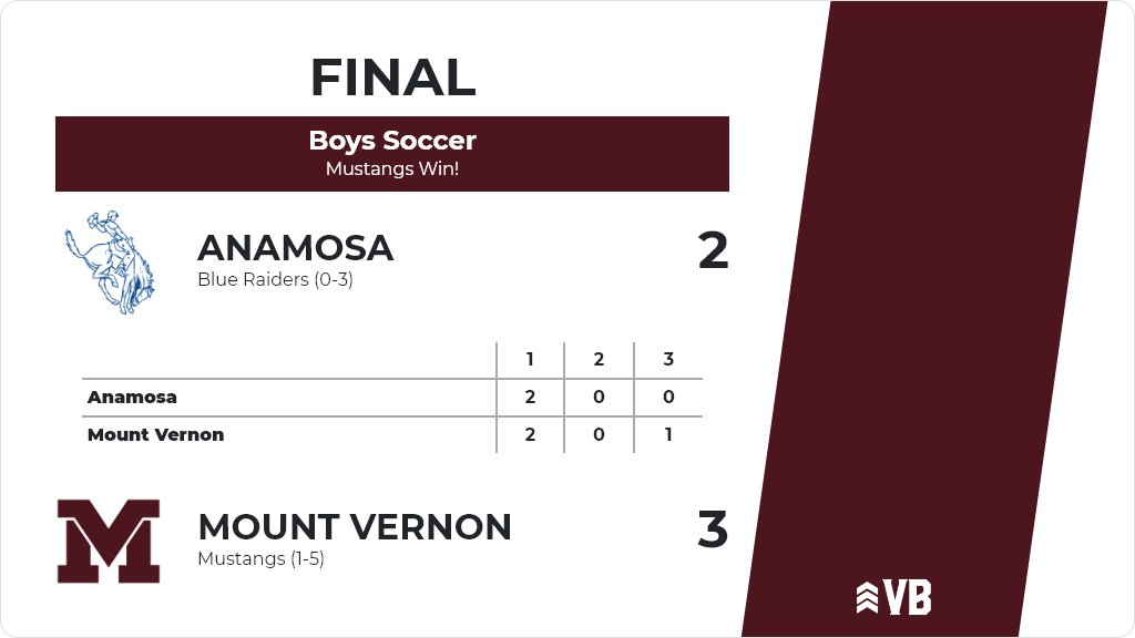 Congrats Coach Murray and the Mustang Boys' Soccer Team! #GoMVStangs