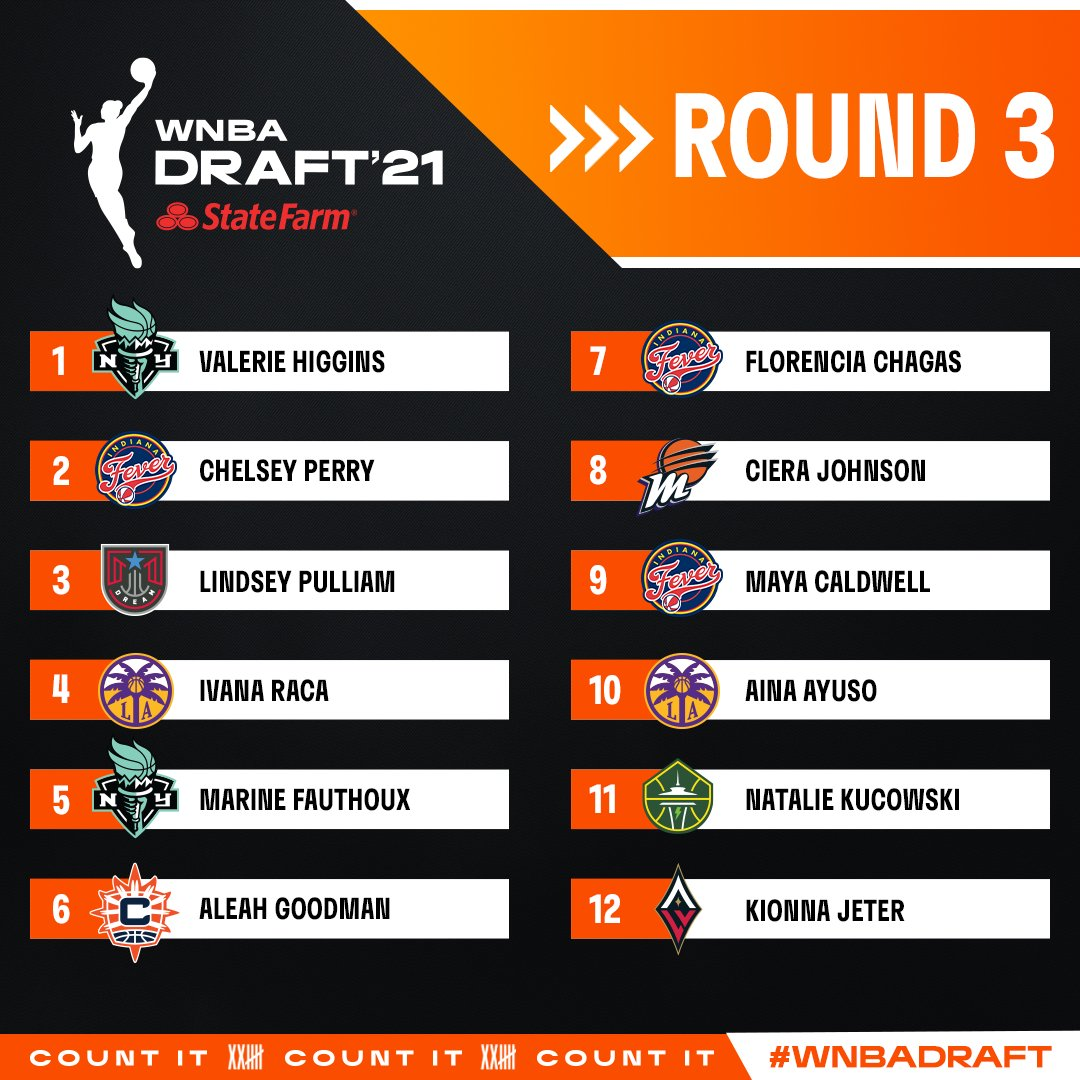 A night they'll never forget✨   Congrats to all the women who were selected in tonight's #WNBADraft presented by @StateFarm!   Full Draft Board ⬇️ https://t.co/QRVBSNrh8M