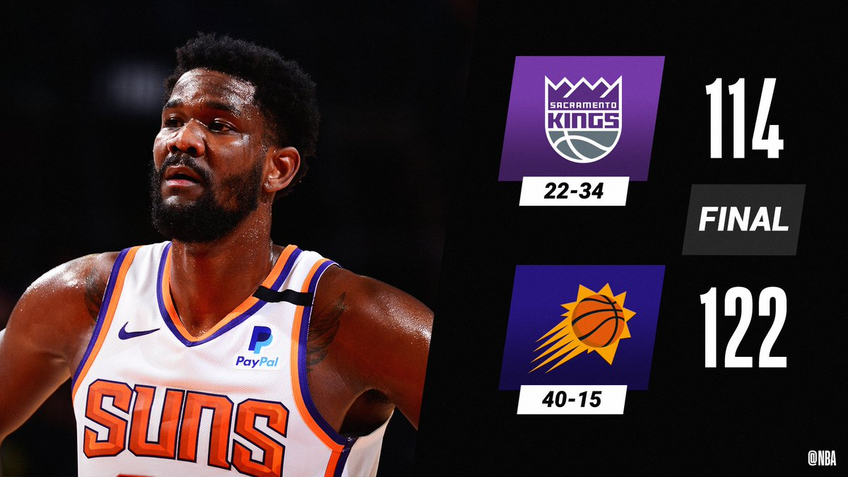 Deandre Ayton (26 PTS, 11 REB) goes 10-11 from the field as the @Suns win their 4th consecutive game!  Devin Booker: 23 PTS Chris Paul: 13 PTS, 11 AST, 3 STL https://t.co/piwKWuAnRf