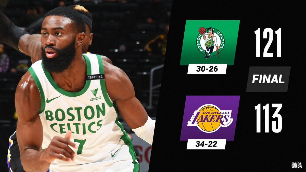 Jaylen Brown goes off for 40 points on 17-20 FGM to power the @celtics to 5 wins in a row!  Marcus Smart: 15 PTS Payton Pritchard: 15 PTS Tristan Thompson: 14 PTS (6-8 FGM) https://t.co/0DoVqiOaR9