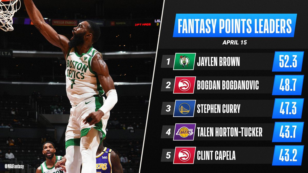 An EXTREMELY efficient night (17-20 FGM) from Jaylen Brown propels him to the 🔝 of Thursday's #NBAFantasy leaderboard! https://t.co/C5kaGhDULJ