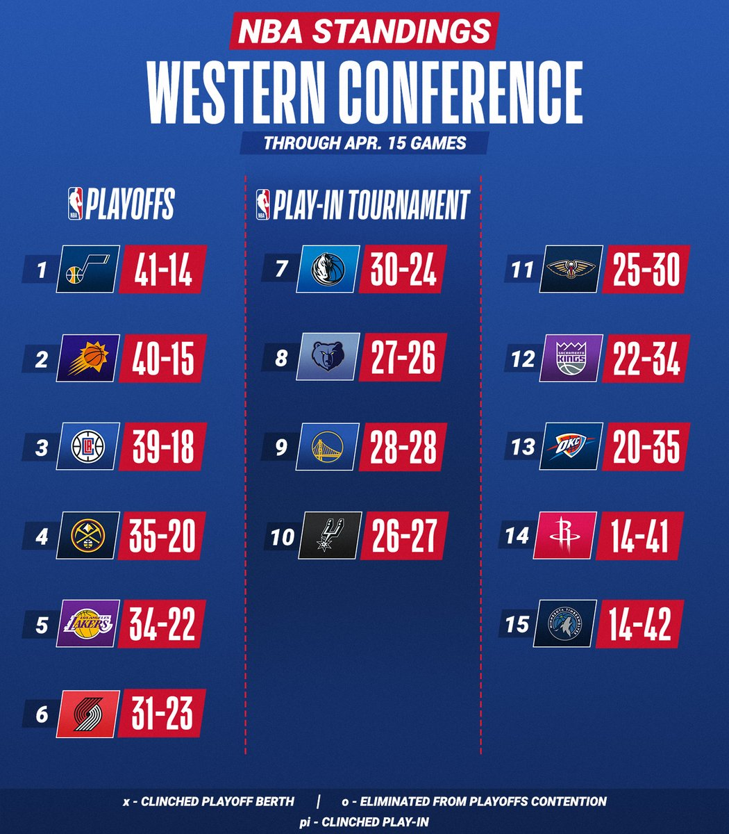 The @Bucks, @warriors, @Suns and @celtics win on Thursday!  ➡️ Teams ranked 7-10 will participate in the NBA Play-In Tournament after the regular season (May 18-21) to secure the final two spots in the Playoffs for each conference. https://t.co/kzNDa6qOs8