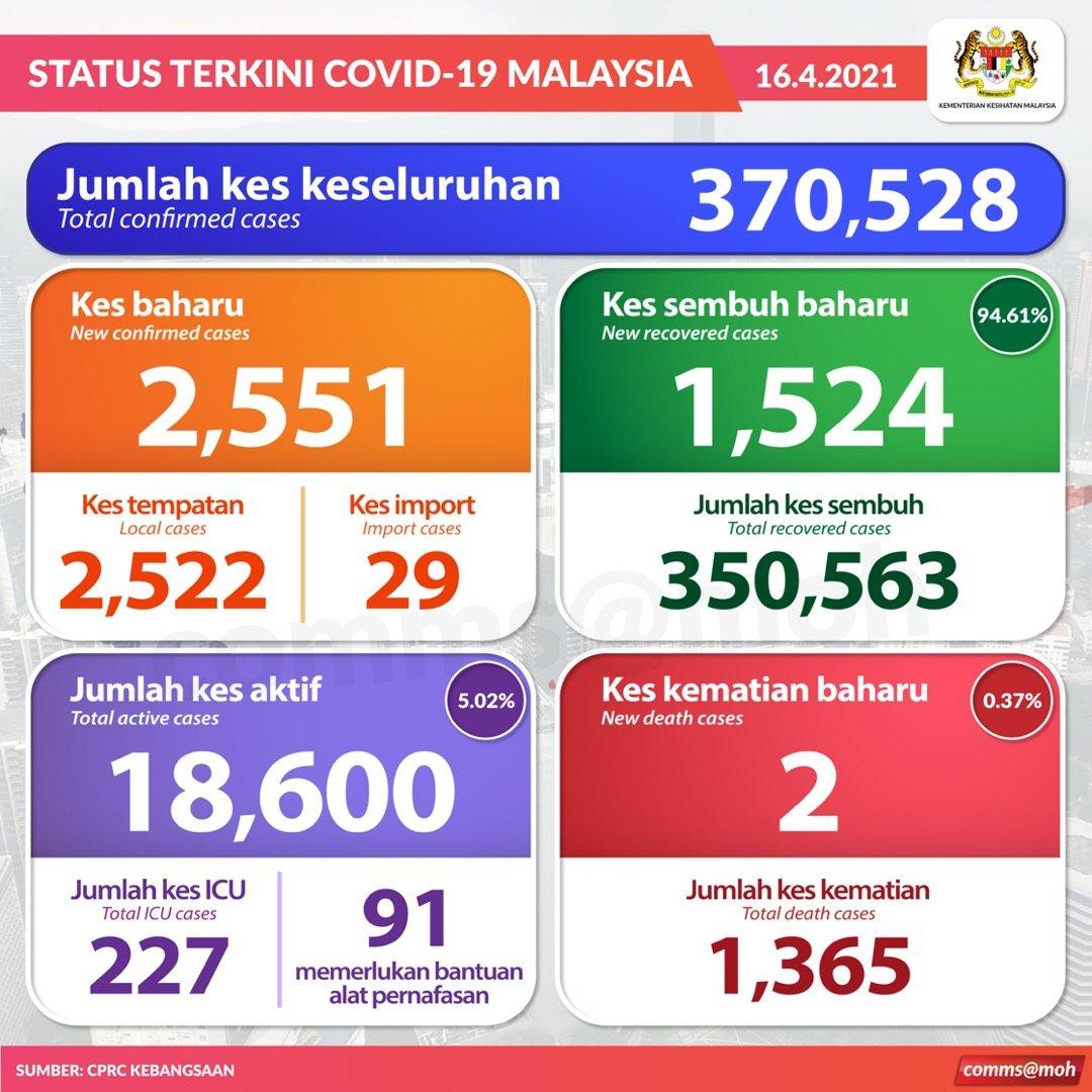 Status Terkini #COVID19, 16 April 2021  Kes sembuh= 1,524 Jumlah kes sembuh= 350,563 Kes baharu positif= 2,551 (2,522 tempatan, 29 import)  Jumlah positif= 370,528 Kes kematian= 2 Jumlah kes kematian= 1,365 Kes dirawat di ICU= 227 Bantuan Alat Pernafasan= 91 https://t.co/8oR92wtl1e