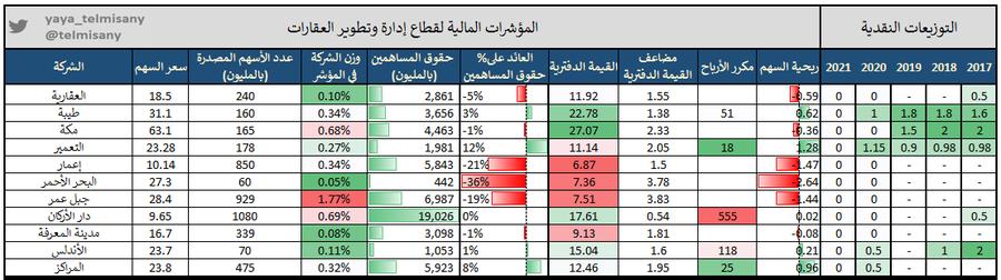 رد: جدول لتوزيعات صناديق الريت