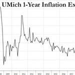 Image for the Tweet beginning: UMich 1-Year inflation expectations soar