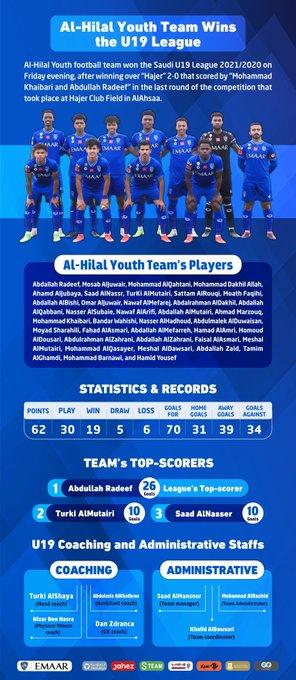 RT :   Youth Football Team is the Champion of the Saudi U19 League