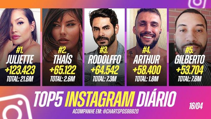 O TOP 5 em ganhos de seguidores nas últimas 24 horas no instagram ficou assim: ⏫📊 https://t.co/BSVNAYGPdx