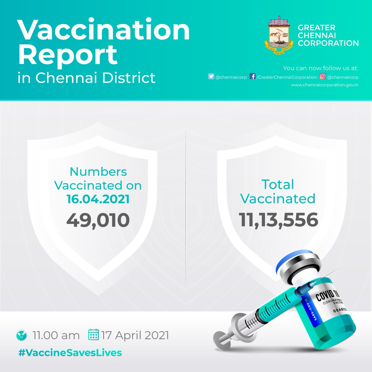 Vaccination Report in #Chennai District  As of 16.04.2021, a total of 11,13,556 people have been vaccinated in Chennai and 49,010 people have been vaccinated on 16.04.2021.  #VaccineSavesLives  #Covid19Chennai #GCC #ChennaiCorporation https://t.co/aEqat0NUoa