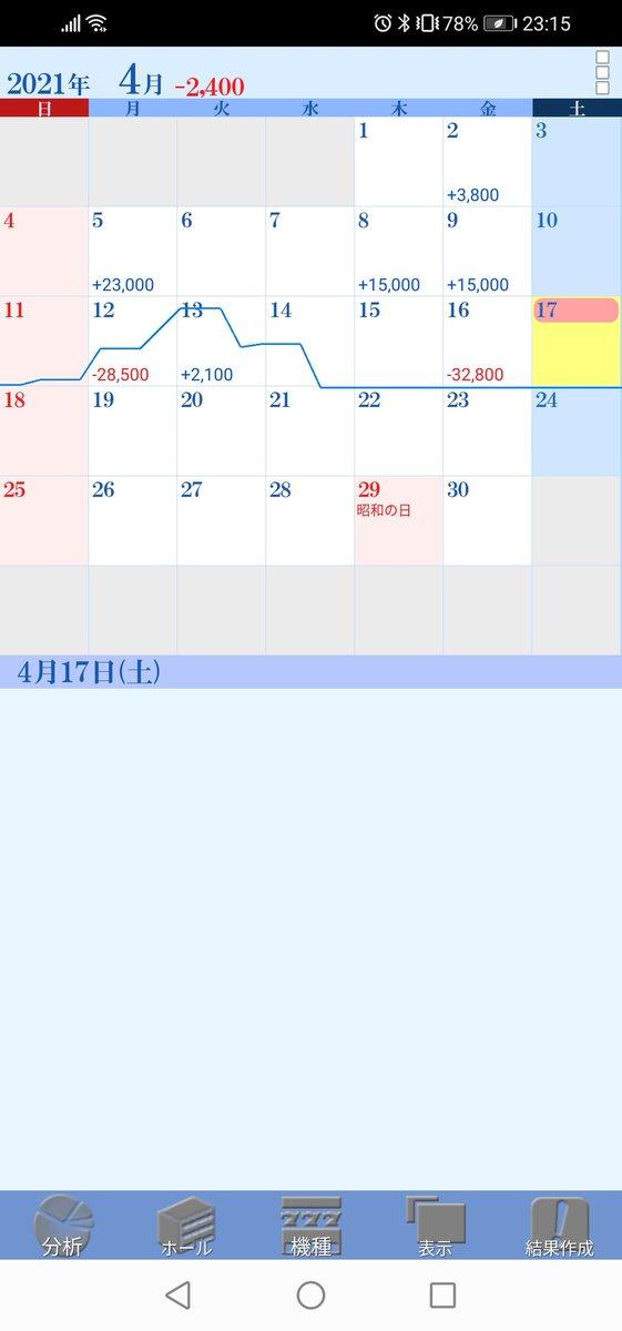 test ツイッターメディア - 4月17日  バジ3 940 エヴァフェス 周期後半~次周期、ハンコ38 銀アイコン エヴァフェス あつあつマップ+勝率up青 ラブ嬢2 402 まどか3 228  打たずにスルーした台 絆 1す300  稼働時間5h  今月60台くらい打って 8万くらい期待値積んだけど マイナス転落しましたぁ(ぷぎゃー)  ハイエナきつすぎ https://t.co/JPH6vMOeae