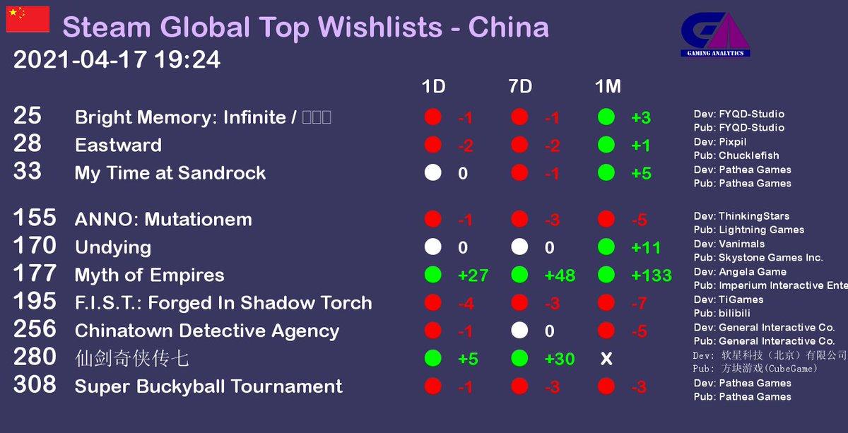 Steam Global Top Wishlists report - China. Date as of 2021-04-17 19:24 https://t.co/kwgh3uNtjo #gaming #gamedev #gamingnews #pcgame #pcgames #steam  #China https://t.co/dmYGV92gYr