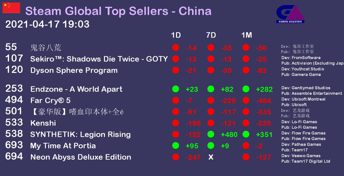 Steam Global Top Sellers report - China. Date as of 2021-04-17 19:03 https://t.co/tvUMZbQqYE #gaming #gamedev #gamingnews #pcgame #pcgames #steam  #China https://t.co/Enr88m8UZ4