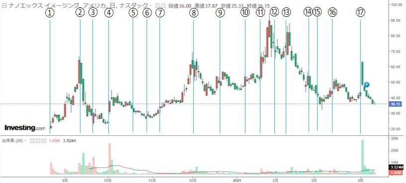 $NNOX チャートの値動きと関連した出来事と情報源を纏めます📝 抜けや漏れがあるかもですが、そこはご...