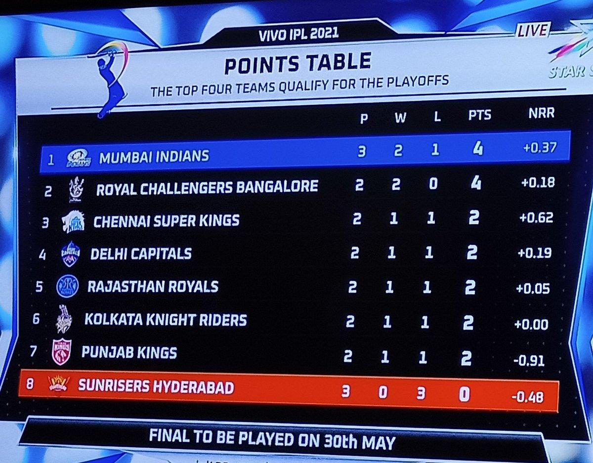 Back to where we belong 💙💙💙  #IPL2021 #MIvsSRH https://t.co/RfoWrV2dXP