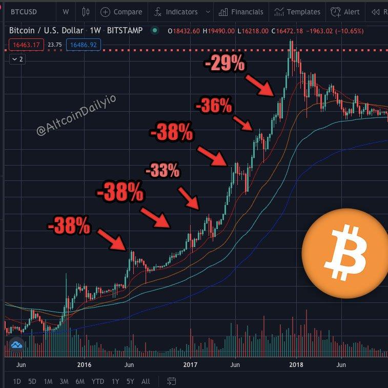bitcoin žymės programa)