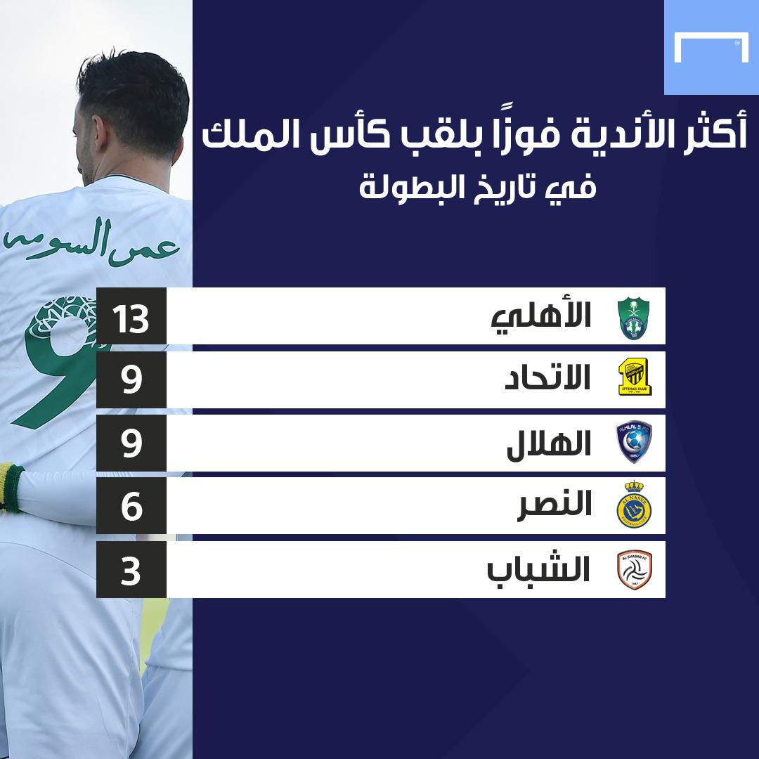 قائمة أكثر الأندية تحقيقًا لبطولات كأس