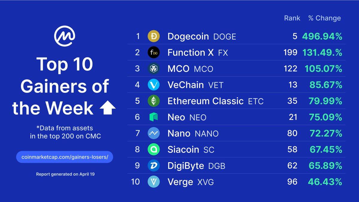 bitcoin classic coinmarketcap geriausias anoniminis kripto mainai