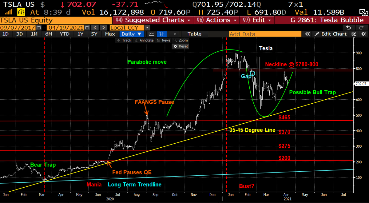 """I'm sticking with my view, that the bull trap appears to have closed and that we are now in the """"bust"""" phase of a classic bubble. #TSLA #ARK"""