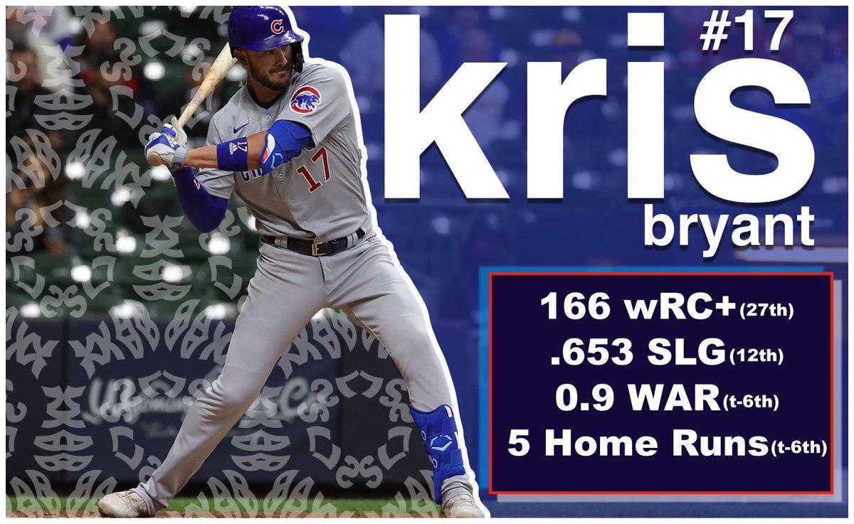 RT @BleacherNation: Kris Bryant is back where he belongs: among the best players in baseball. https://t.co/HmIWQeL0Oe