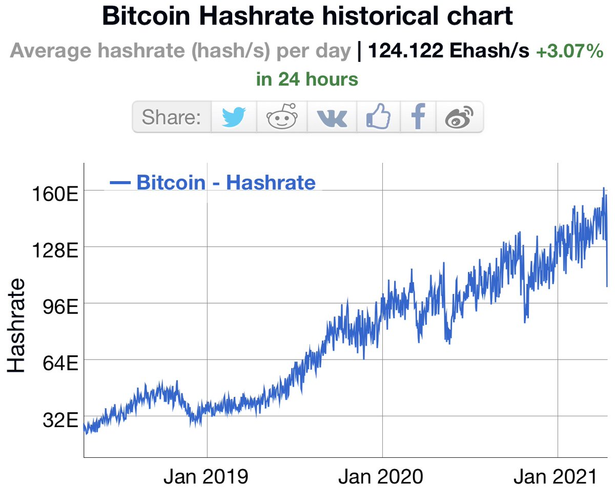 demografico bitcoin 2021)