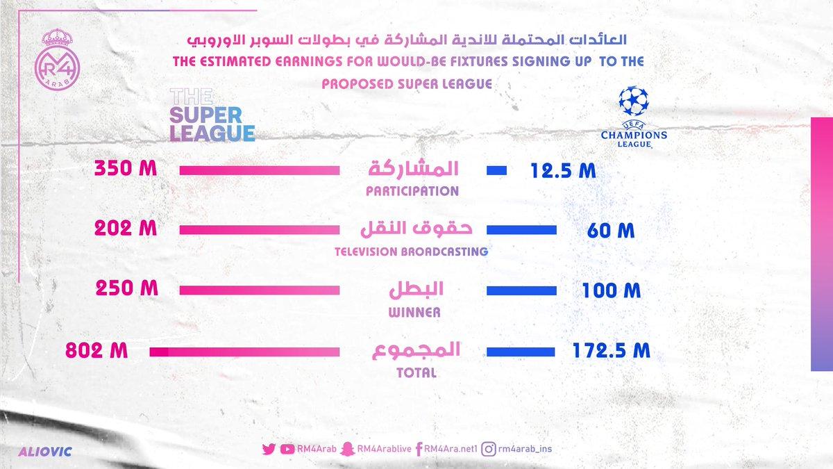 العائدات المحتملة مقارنة بين دوري الأبطال