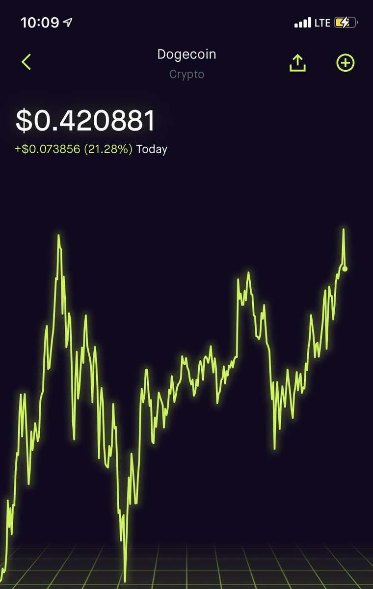 RT @DogecoinRise: Chart Looking Beautiful On #DogeDay  It's A #DogecoinRise https://t.co/ti4viQH68u
