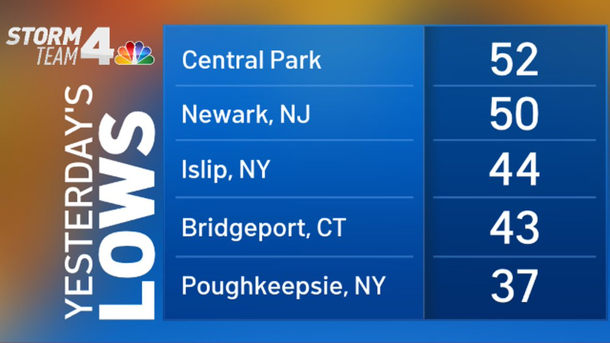 Yesterday's official low temperatures from around the tri-state... #NYC #NBC4NY #NYwx #NJwx #CTwx