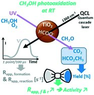 🧪#OpenAccess:  Ultrafast time-resolved quantum cascade laser diagnostic for enlightening the role of surface formate species in the photocatalytic oxidation of methanol  ▶️https://t.co/v5dS4lVxib @INC_CNRS @ENSICAEN  @Universite_Caen @Reseau_Carnot @Carnot_ESP  @CNRS