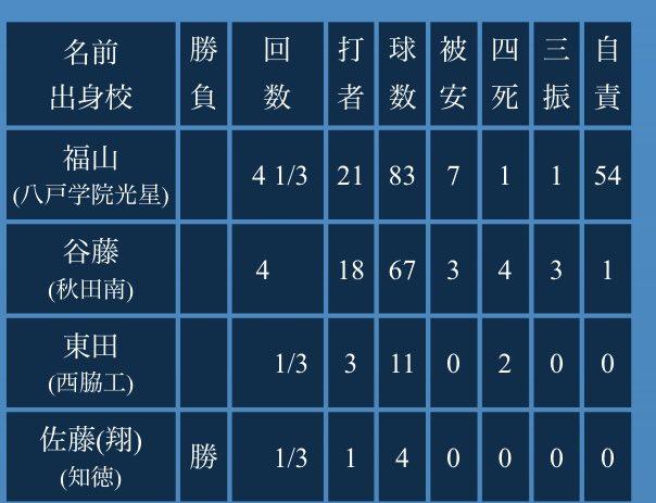 駒澤サヨナラ勝ちしたか。 福山、被安打7四死球1のわりにこの自責点は…笑 https://t.co/j2tRfZgDYl