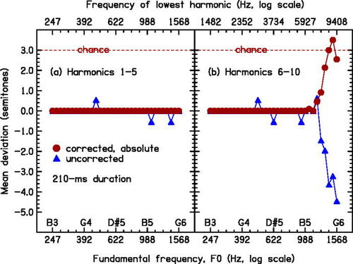 Another paper out from Hedwig Gockel & Bob Carlyon on high-frequency harmonic complex tones!