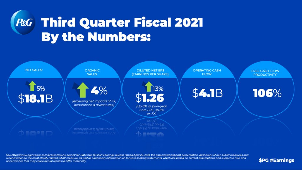 Third Quarter Fiscal 2021 By the Numbers chart.