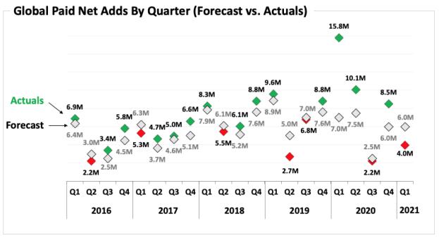 Netflix $NFLX Net Membership Additions Actual vs. Forecast