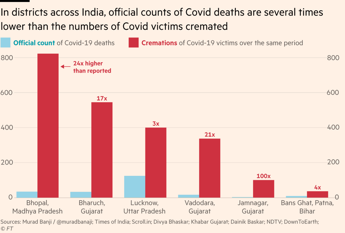 Essentially, none of those numbers are correct; all are vast undercounts.  I collated local news reports (HT @muradbanaji) across seven districts, finding that overall, numbers of Covid victims who have been cremated are 10x larger than official Covid death counts in same areas. https://t.co/y6sDZ1qgRX