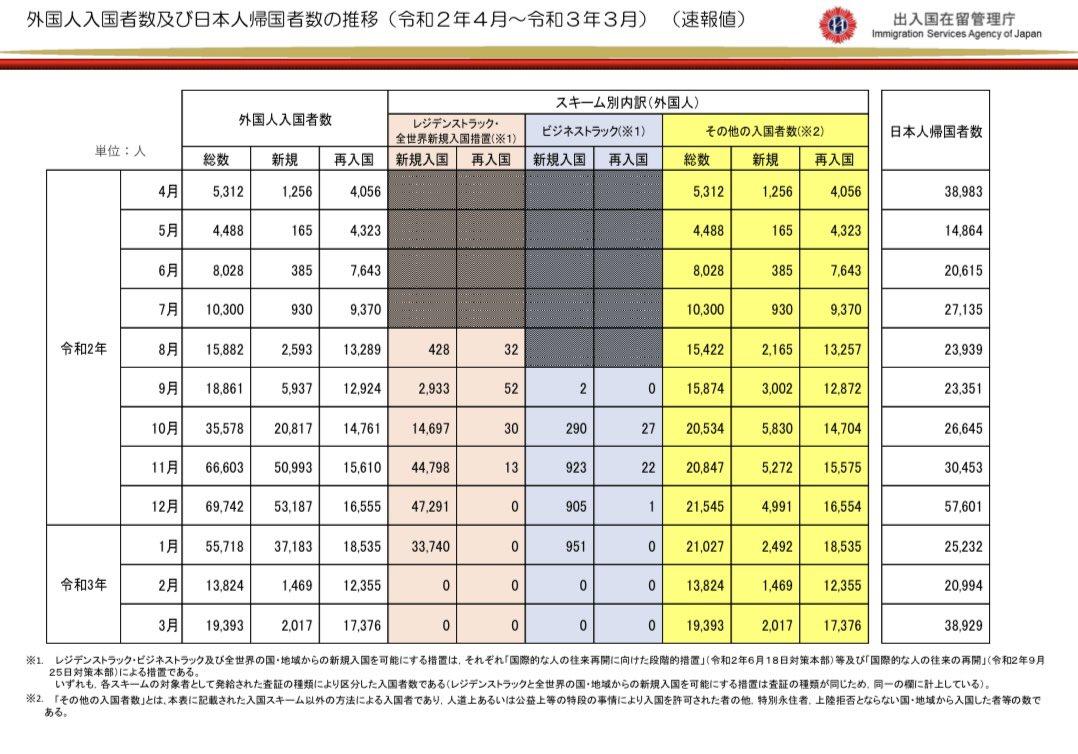 ①3月の外国人入国者数は19,393名で、そのうち再入国者が17,376人。再入国者は在留資格を持ち日本に居住し...