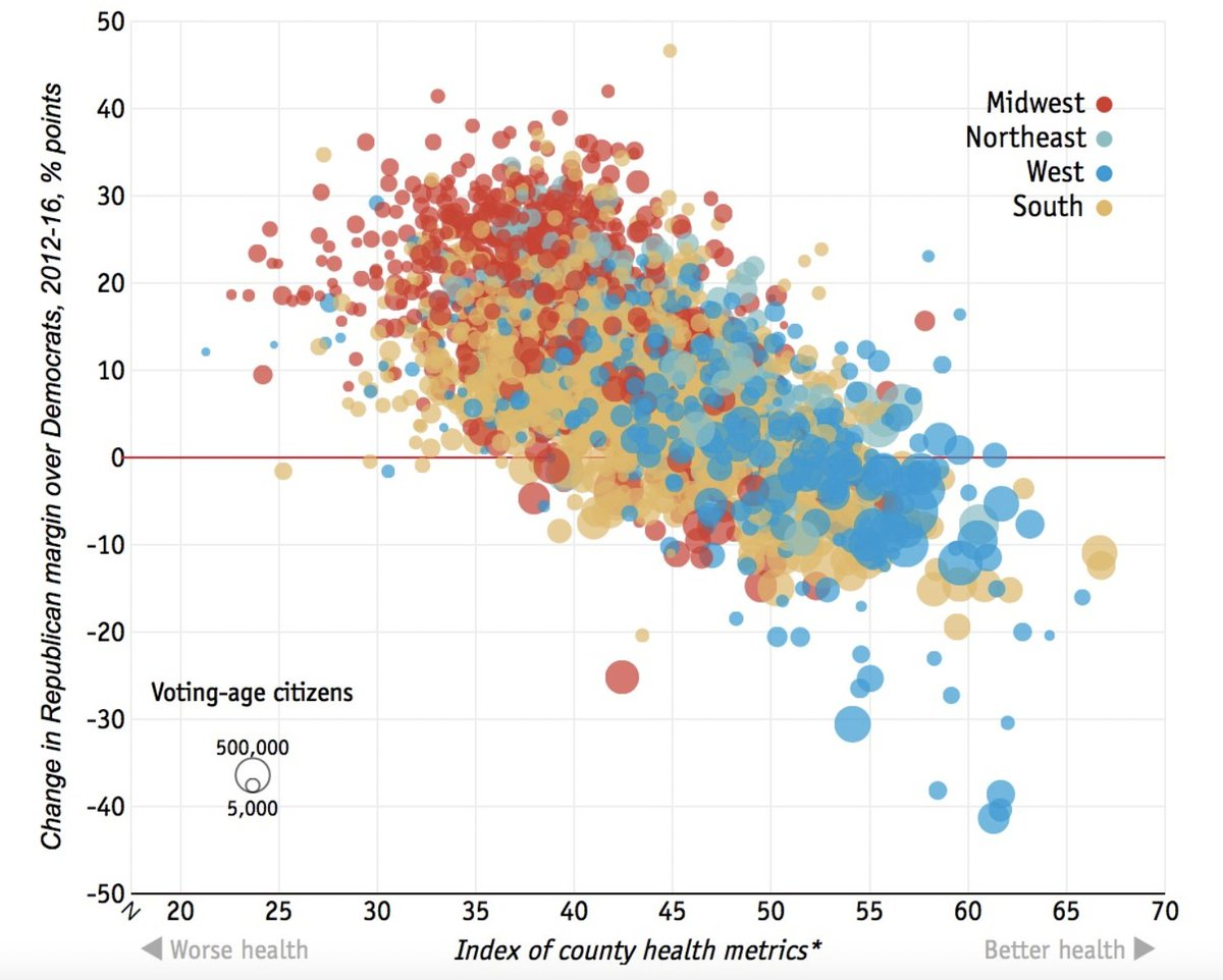 In 2016, poor health strongly predicted Trump voting. A county's rate of diabetes, alcohol consumption, obesity, etc. predicted its propensity to vote Trump *even better* than race/education. https://t.co/ew0d9lUxfr https://t.co/6sHUf2EyYj