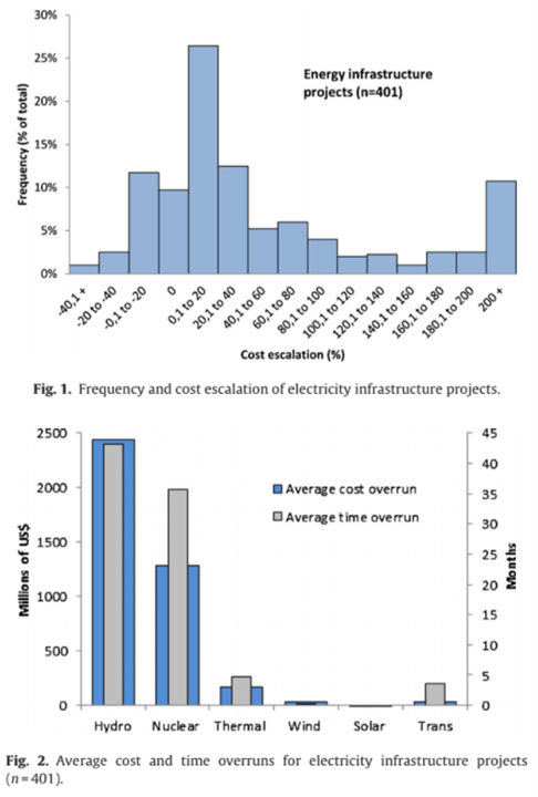 This is true for energy infrastructure as well. When we examined it we found construction cost overruns for most electric infrastructure, but particularly nuclear and hydro units due to their large sizes  https://www.sciencedirect.com/science/article/abs/pii/S2214629614000942