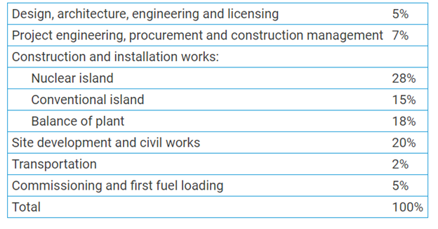 For nuclear projects, the construction issues are often driven by concrete and steel. The nuclear island is only a portion of the overall capital costs (and engineering/licensing is tiny on a PROJECT basis)  https://www.world-nuclear.org/information-library/economic-aspects/economics-of-nuclear-power.aspx