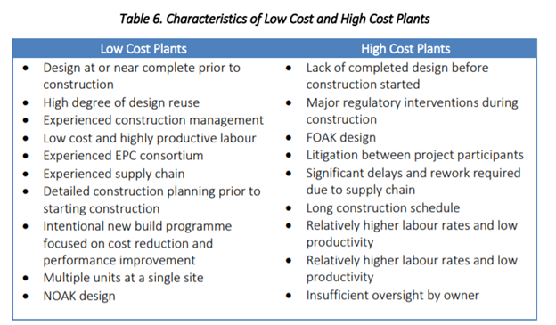 Based on project analysis, industry experience, and academic literature know why some nuclear plants are cheap and others are expensive.  @kirstygogan and Eric Ingersoll lay it out well  https://d2umxnkyjne36n.cloudfront.net/documents/D7.3-ETI-Nuclear-Cost-Drivers-Summary-Report_April-20.pdf?mtime=20180426151016