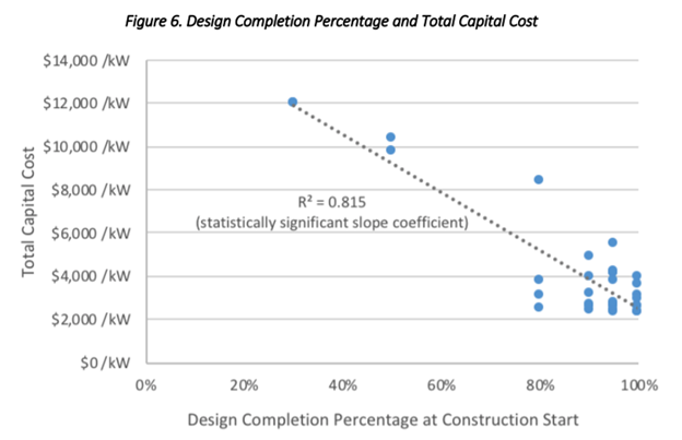 Not having standardized designs or, inexplicably, beginning construction before a design is complete are large drivers of high costs
