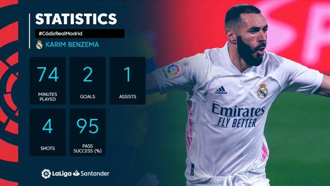 Statistik Karim Benzema