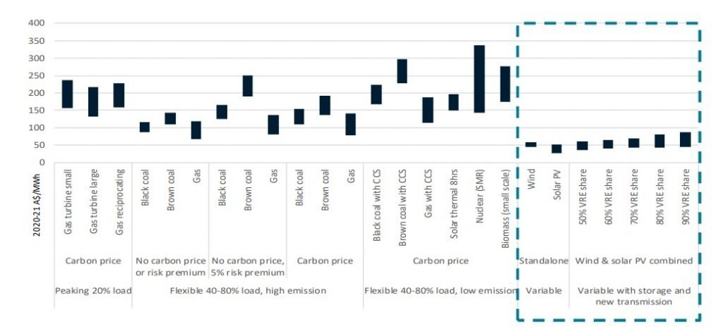 The economics of grid integration for both solar and wind are solved problems. They *stay cheap* even when you pay for the tools needed to integrate very high quantities of wind and solar in grids.  https://reneweconomy.com.au/the-modelling-that-helped-morrison-win-in-2019-was-based-on-ludicrous-assumptions-78539/