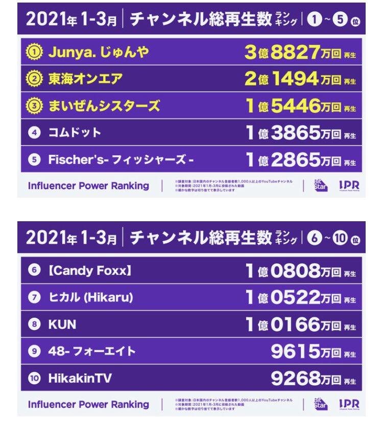 バー 日本 者 ユーチュー ランキング 登録 数 YouTuberは毎月いくら稼いでいるのかを知る一番カンタンな方法『ソーシャルブレード』(神田敏晶)