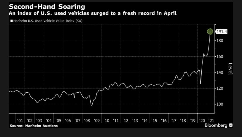 RT @lisaabramowicz1: Used-car prices are surging. https://t.co/MfRIaflCsX https://t.co/hUUbFQ1hWI