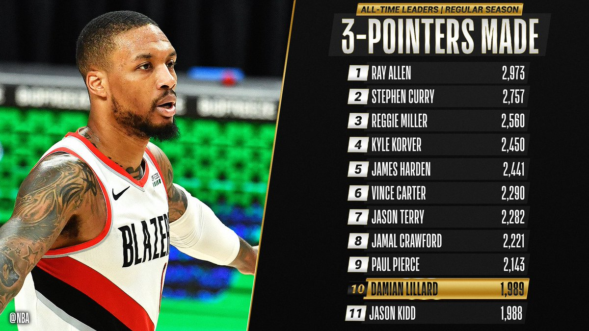 Congrats to @Dame_Lillard of the @trailblazers for moving up to 10th on the all-time THREES MADE list! https://t.co/fjdvpGvRkZ