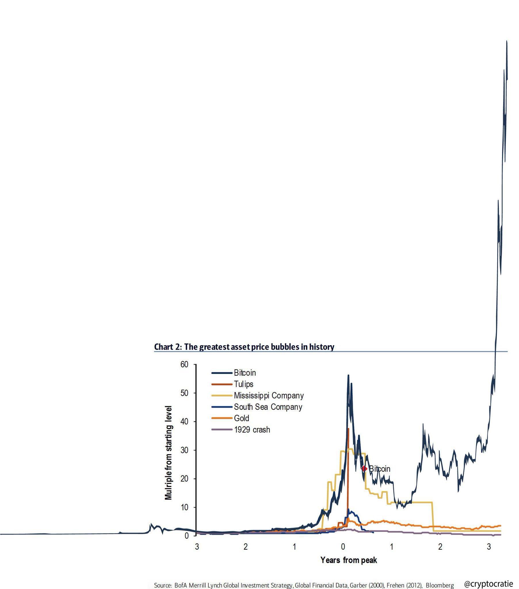 amerika és bitcoin bank btc jövő ára