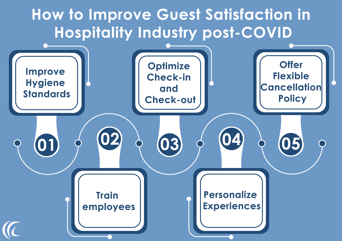 How to Improve Guest Satisfaction in Hospitality Industry post-COVID 🤔  #covid #hospitalityindustry #hotel #hotelier #hotelroom #hygience #staysafe #stayclean #postcovid19 #guest #satisfaction