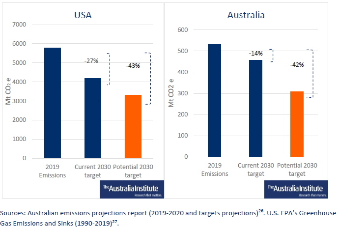 Halving 2005 emissions by 2030 would be a remaining 43% emissions reduction for the US (on left) and 42% for Australia (on right) – same proportional effort. Australia must take responsibility for its fair share of a shared global challenge  #abc730  #auspol