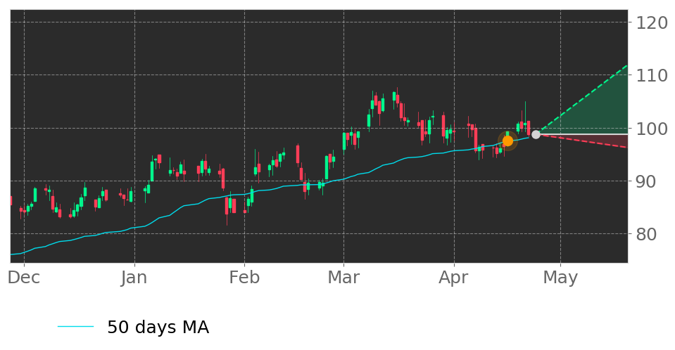 $PLUS's price moved above its 50-day Moving Average on April 16, 2021. View odds for this and other indicators: https://t.co/V5GZFjqTvo #ePlus #stockmarket #stock #technicalanalysis #money #trading #investing #daytrading #news #today https://t.co/Wd0cL5Gkt8