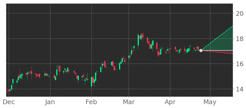 $HBT in +1.46% Uptrend, advancing for three consecutive days on April 16, 2021. View odds for this and other indicators: https://t.co/8xR1DT7dCw #HBTFinancial #stockmarket #stock #technicalanalysis #money #trading #investing #daytrading #news #today https://t.co/z9hYWlvEwv